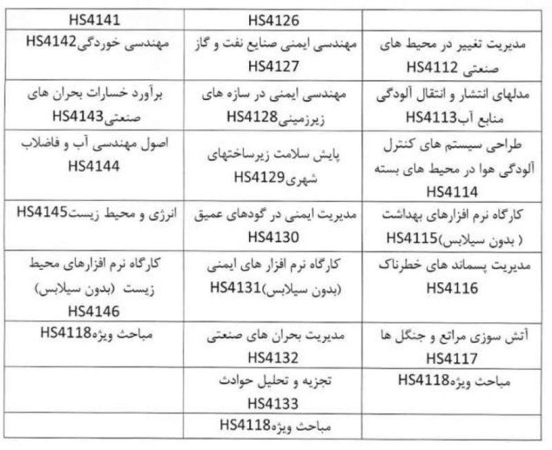 دروس تخصصی انتخابی اختیاری در ارشد مهندسی HSE