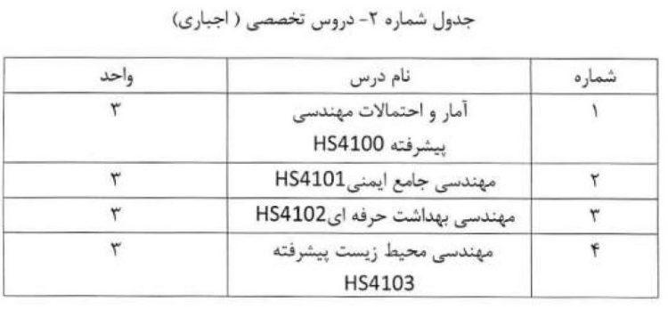 دروس تخصصی اجباری ارشد مهندسی HSE